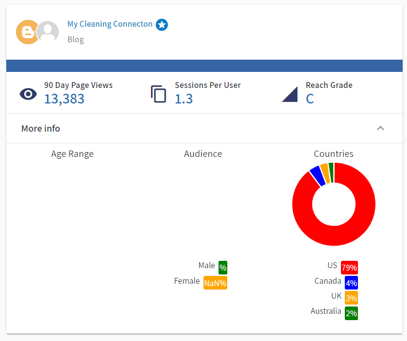 My Cleaning Connection Audience Demographics 1-31-2019